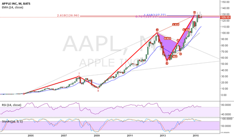 AAPL: Your the Apple of my i....phone...