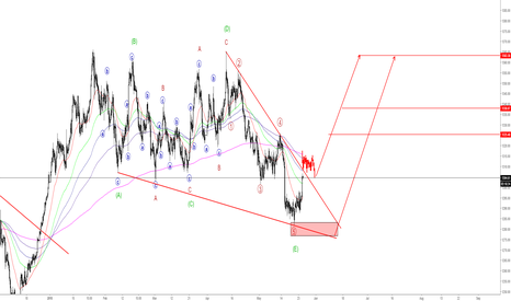XAUUSD: XAUUSD - are bears exhausted?