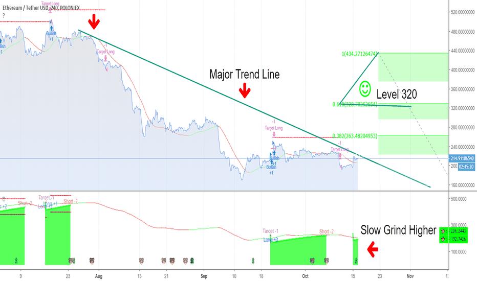 ETHUSDT: Testing Major Trend Line