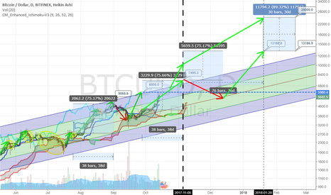 BTCUSD: Target of $13,000-25,000 between Jan-20-2018 and Feb-20-2018