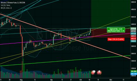 BTCCNY: Bitcoin 1D Trendline Analysis.