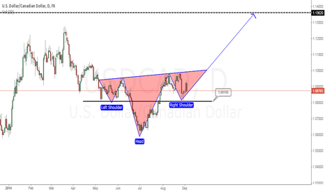 USDCAD: usdcad d1 03.09.2014
