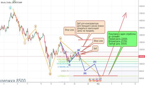 BTCUSD: Ждем падения до уровня 8500-8000
