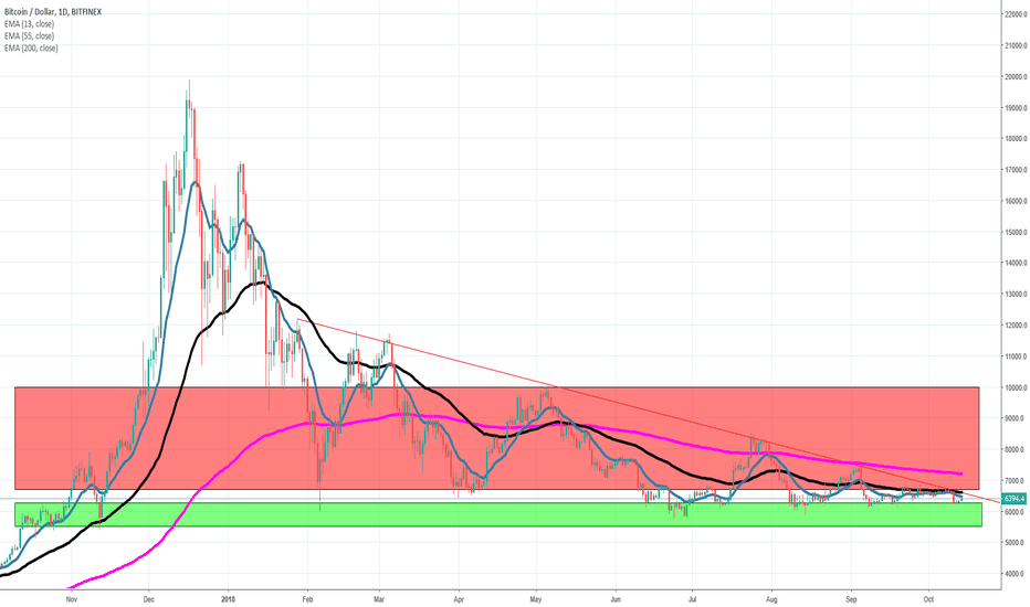 BTCUSD: BTC Ready to explode