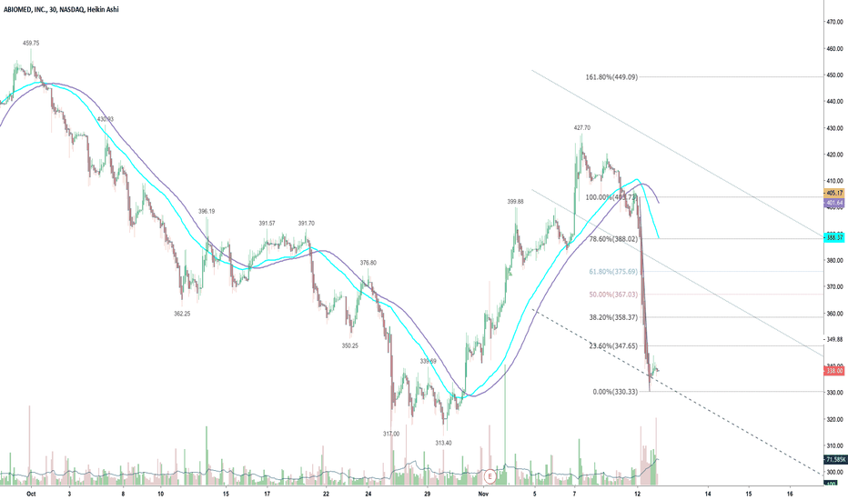 ABMD: Another Swing