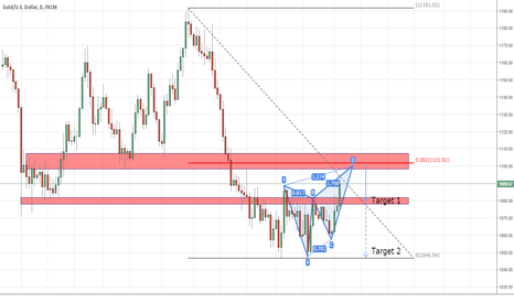 XAUUSD: One more clue to short gold