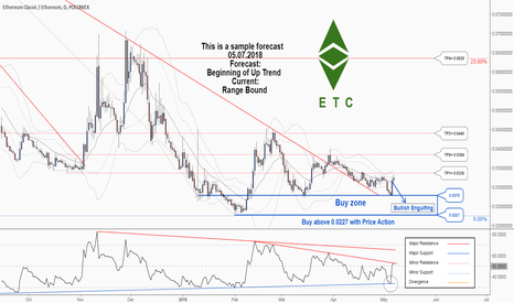 ETCETH: A great trading opportunity to buy in ETCETH . just catch it!