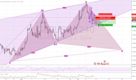 GBPUSD: GBP/USD 4H Posizione neutrale e piccolo short