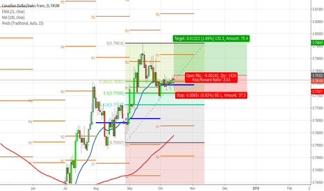 CADCHF: CADCHF Daily long
