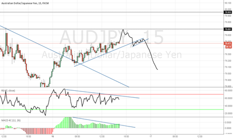 AUDJPY: Possible small down side on the AUDJPY