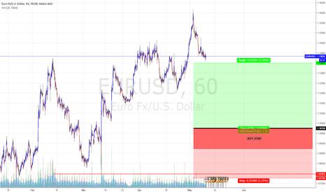 EURUSD: Buy Zone