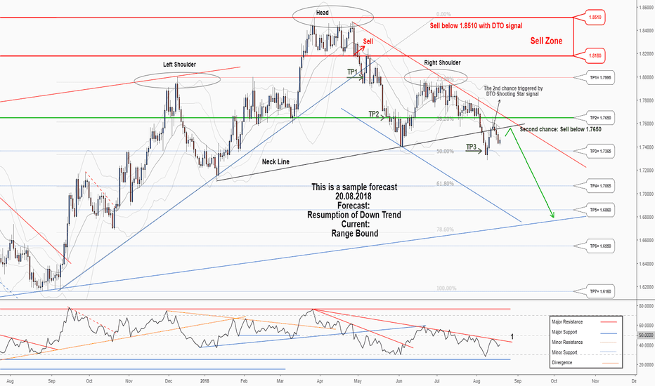 GBPAUD: A second Chance to Sell in GBPAUD...