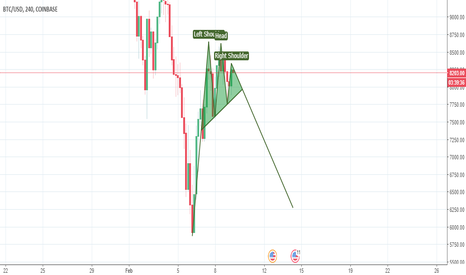 BTCUSD: Head and Shoulders Pattern for BTC/USD. SELL SIGNAL