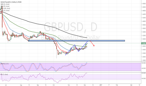 GBPUSD: GBPUSD : PREPARE TO SHORT AT NEAR 1.28890