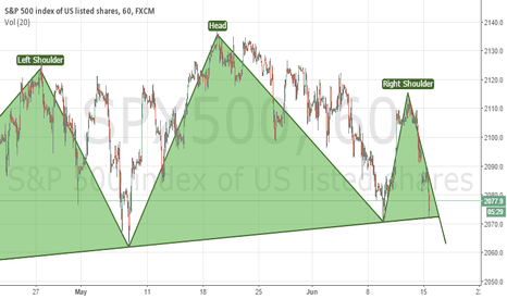 SPX500: S&P 500 possible short