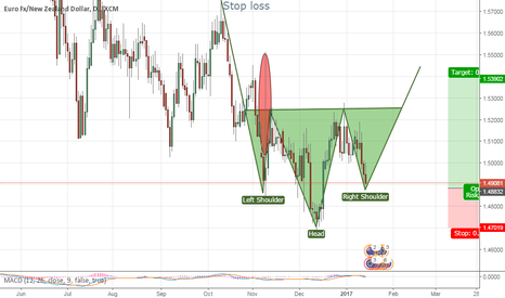 EURNZD: EURNZD bullish for the next couple of days