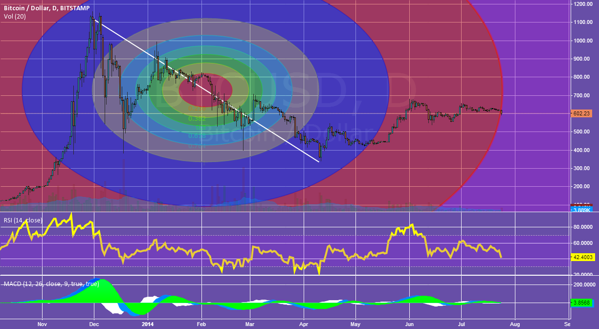 1D chart breakout comparisons on the Fibonacci Circle