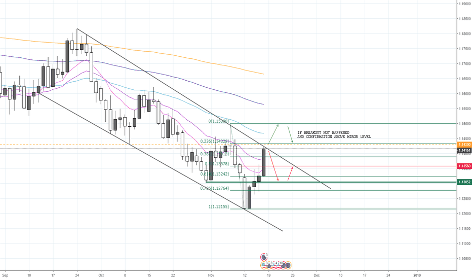EURUSD: EUR/USD, next week forecast