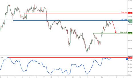 EURJPY: EURJPY profit target reached perfectly, time to sell