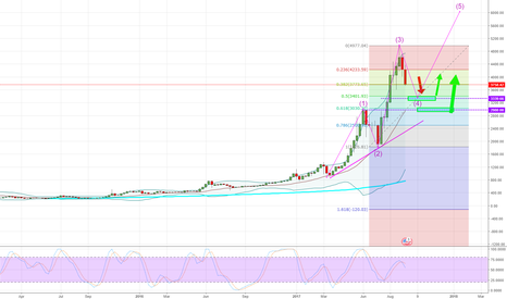 BTCUSD: BITCOIN - Weekly - My first ever analysis on this.