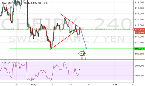 CHFJPY: CHFJPY BREAKS DOWN A symmetrical triangle and do retest .