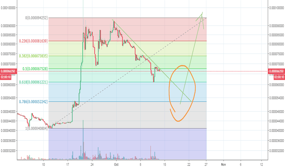 XRPBTC: Ripple - waiting for bounce off of 52000 level