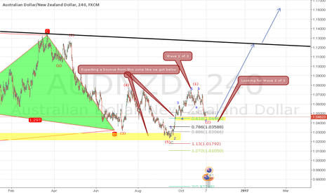 AUDNZD: AUDNZD Huge up move to come !!
