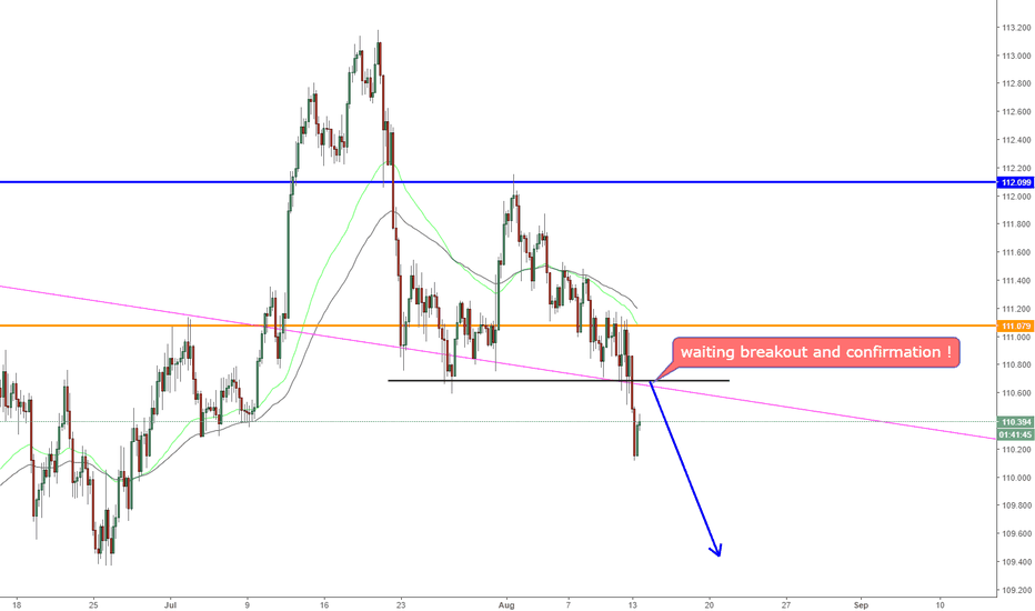 USDJPY: USDJPY, break down support on H4!
