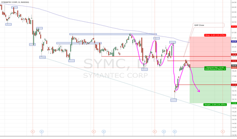 SYMC: SELL @ 19.40-18.40 / 1st level @ GapClose