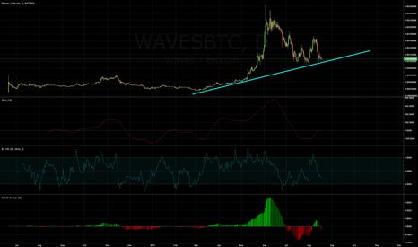 WAVESBTC: Buying more WAVES