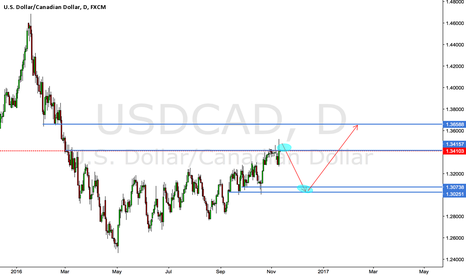 USDCAD: USDCAD SHORT THEN LONG