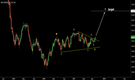 USOIL: Crude Oil. Possible wave count. Target $71.00