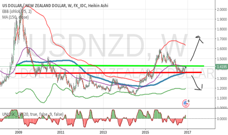 USDNZD: Get ready for the USDNZD breakout or breakdown