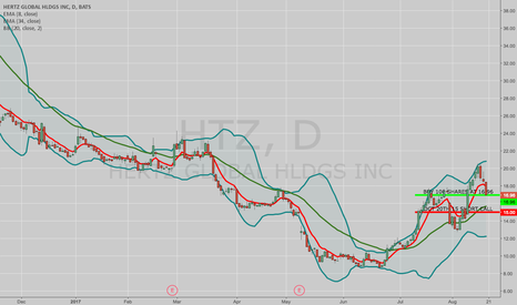 HTZ: FOUR OPTIONS TRADE IDEAS FOR NEXT WEEK: HTZ, TLT, GLD, AND XOP