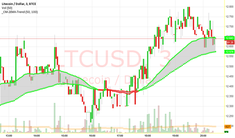 LTCUSD: Moving average