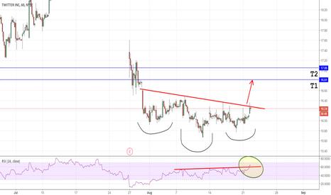 TWTR: TWTR 1 hour chart long after breaking nickline