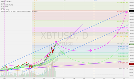 XBTUSD: BTCUSD 1D: Second half of the year. Step to 4.000 / 5.000 USD?