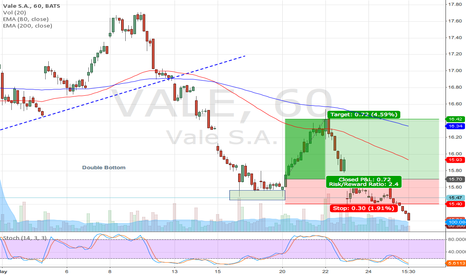 VALE: VALE long position (double bottom)