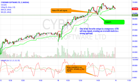 CYBR: Don't trust sell signals in a strong uptrend.