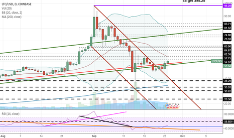 LTCUSD: Litecoin. Technically, it's a buy, but...