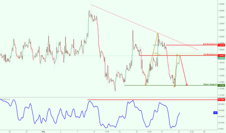 USDCAD: USDCAD testing major resistance, prepare for potential reversal!