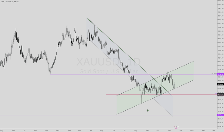 XAUUSD: GOLD support @ $1198 holds