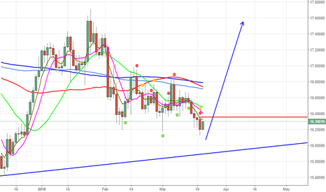 XAGUSD: if first tym hit high 16.35 and twice break same THEN  ( LONG )