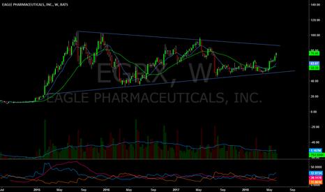 EGRX: Looking pretty good here.