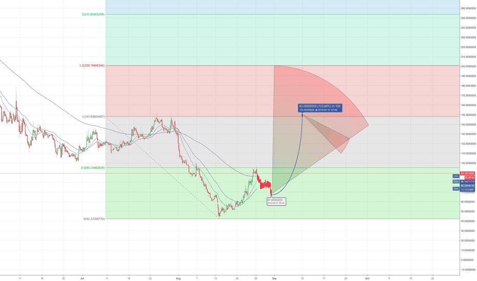 GBYTEUSD: 60% chance of small pullback buy, followed by 2nd push to $150