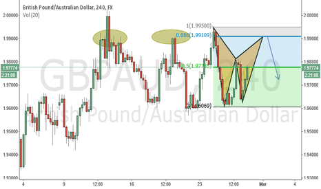 GBPAUD: gbpaud selling opportunity