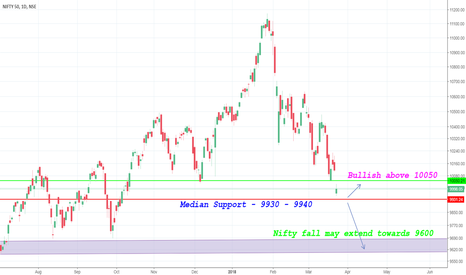 NIFTY: Nifty Direction