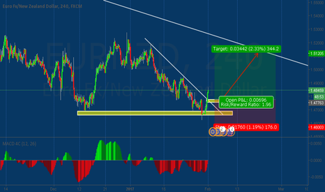 EURNZD: EURNZD Buy waiting for pullback