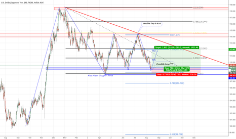 USDJPY: USDJPY in Heavy Support area