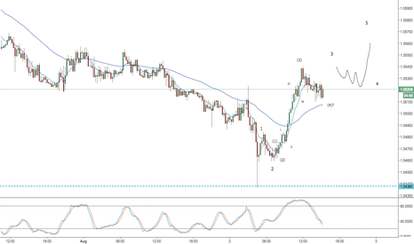 AUDNZD: audnzd -- correction completed?